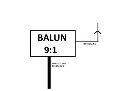 Balun 9:1 per antenna long wire